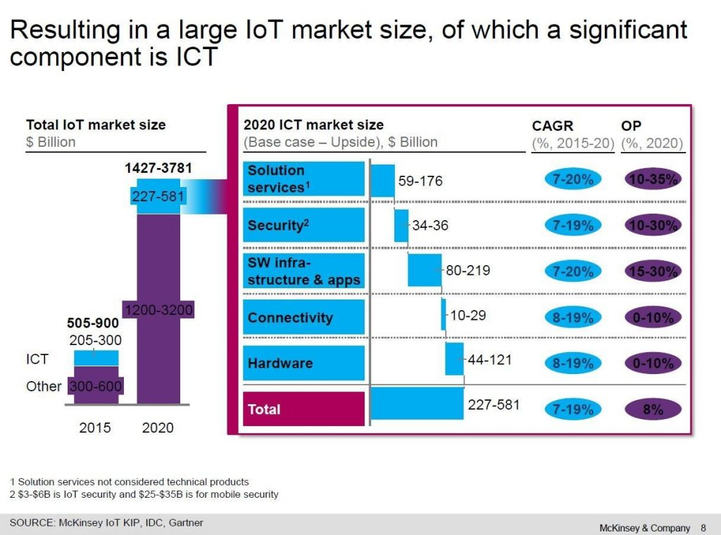 report on Internet of Things