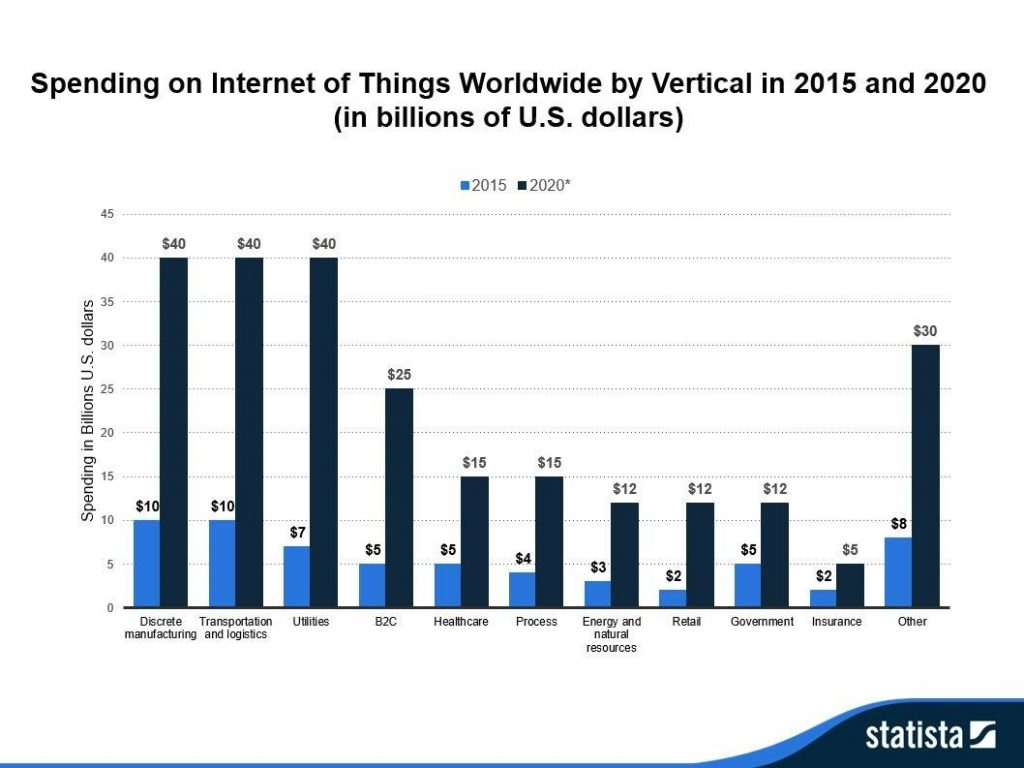 spending on Internet of Things