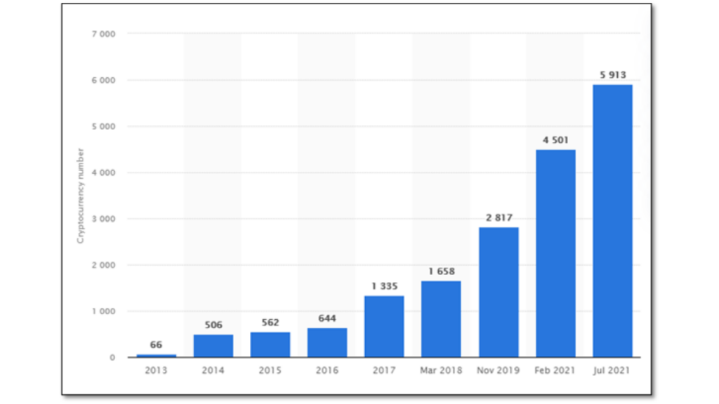 Number Of Cryptocurrencies Worldwide From 2013 To July 2021